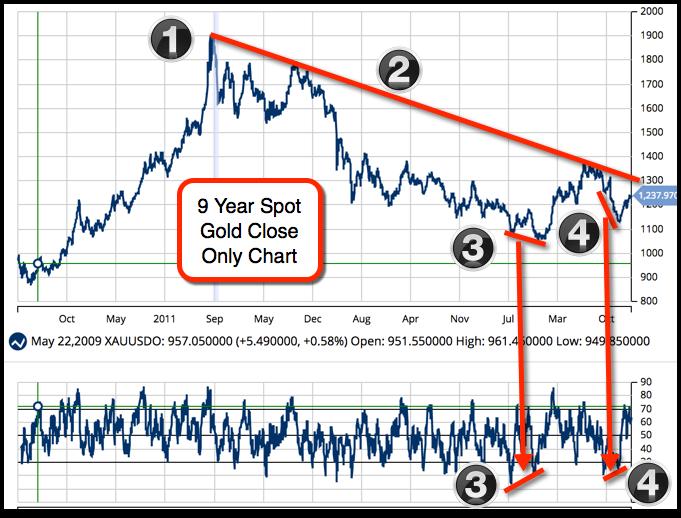 Gold Forex Xauusdo Chart