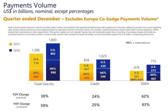 Payments volume growth primarily driven by Visa Europe
