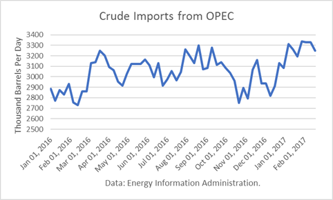 Crude Imports From OPEC