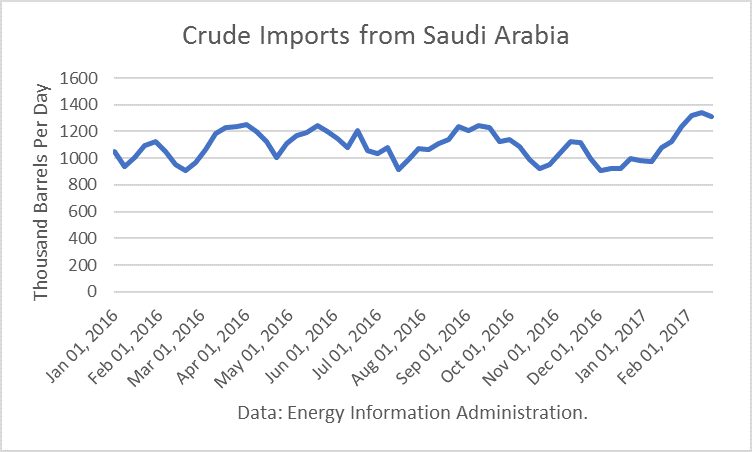 Crude Imports From Saudi Arabia