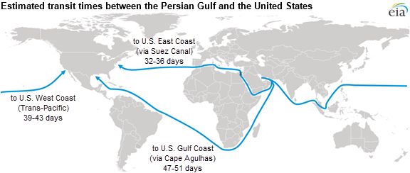 World Crude Oil Transit Times