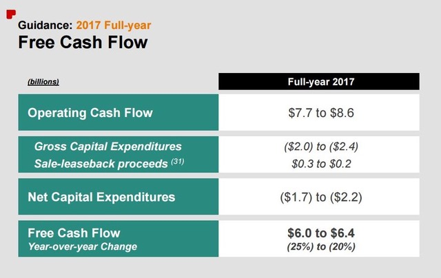 CVS 2017 free cash flow guidance
