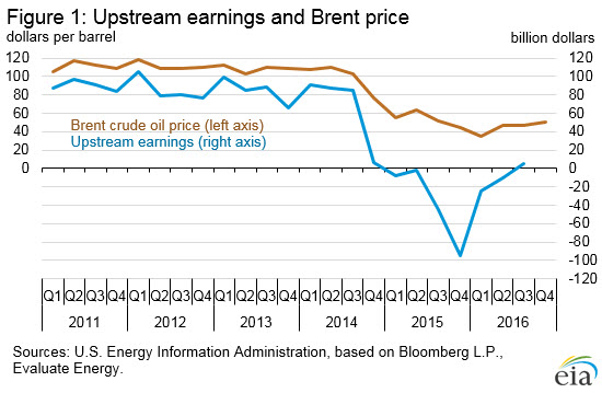 Brent Crude price vs. Upstream Earnings OPEC