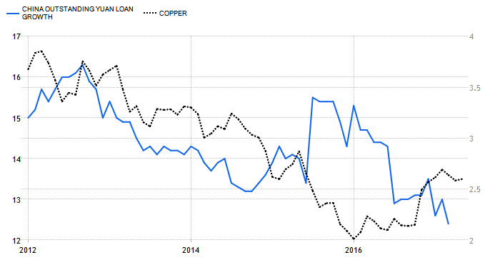 Copper vs. Yuan Growth
