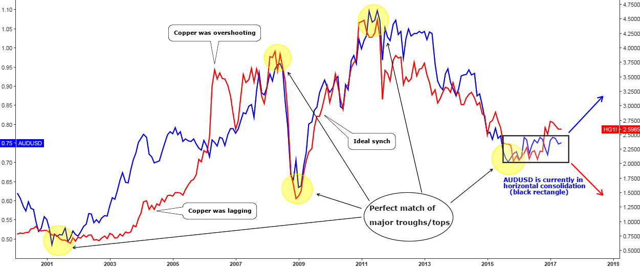Copper Vs AUDUSD Monthly