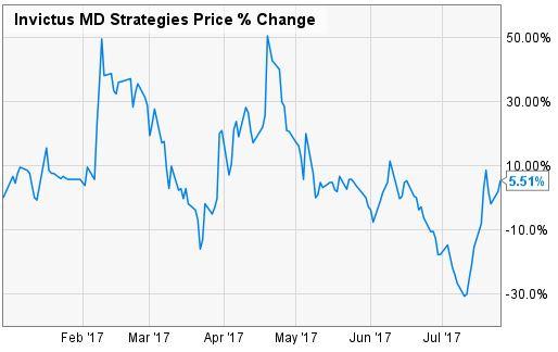 Warren Buffet Would Love This Cannabis Stock - INO com Trader's Blog