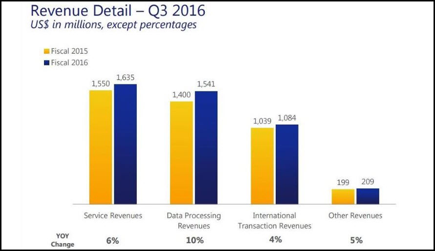 Q3 Visa Revenue