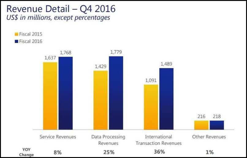 Q4 Visa Revenue