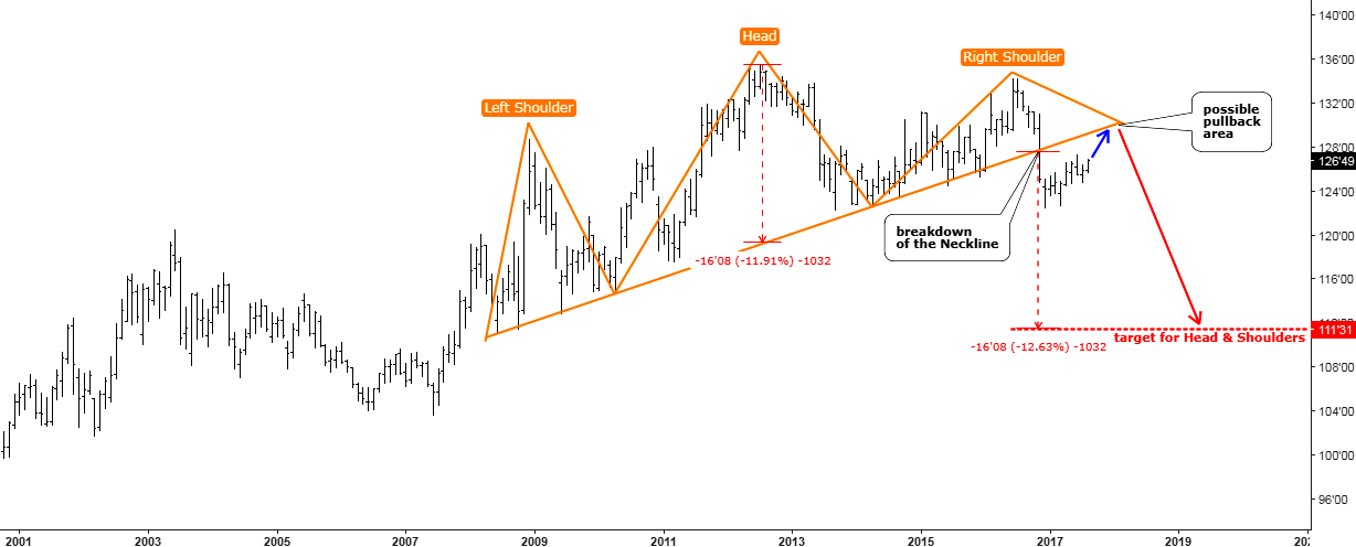 Monthly Chart 10-Year U.S. Treasury Notes
