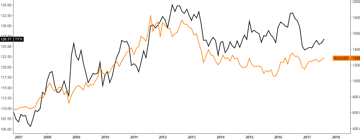 Chart of Gold vs. 10-Year U.S. Treasury Notes Futures