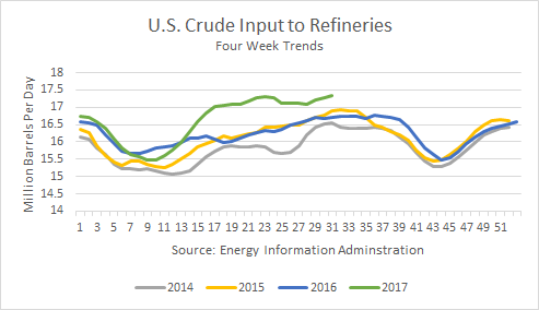 U.S. Crude Input to Refineries