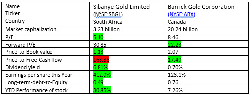 Sibanye Gold and Barrick Gold fundamentals