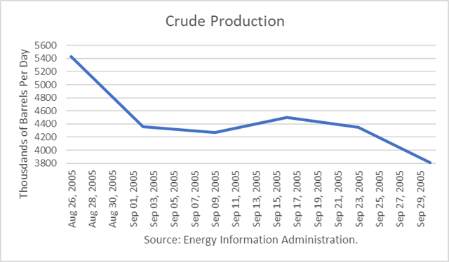 U.S. Crude Production