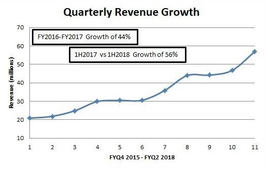 HQY Quarterly Revenue Growth