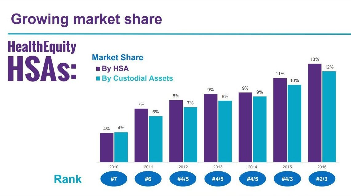 HealthEquity's market share in HSA and custodial assets
