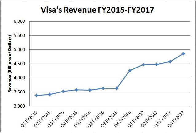 Visa Inc. Revenue 2015-2017