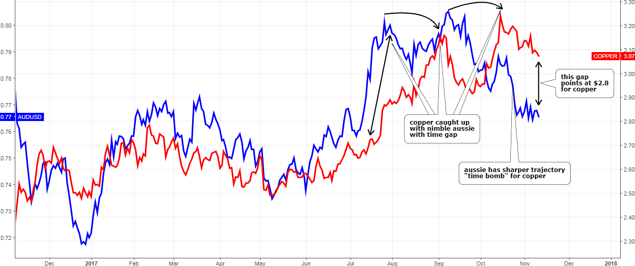 Copper vs. Australian Dollar
