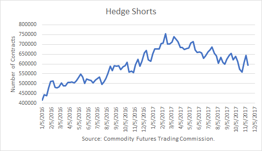 Crude Oil Hedge Shorts