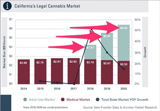 California's Legal Cannabis Market