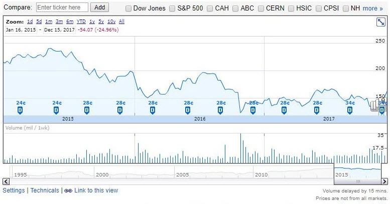 3-year chart for McKesson