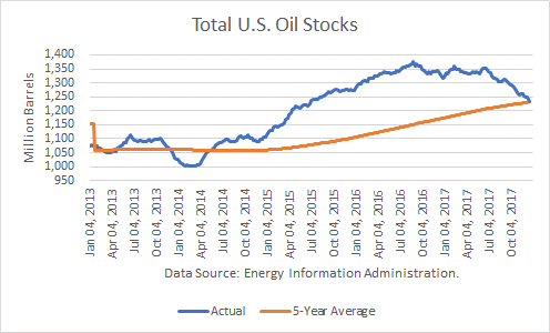Total U.S. Oil Stocks