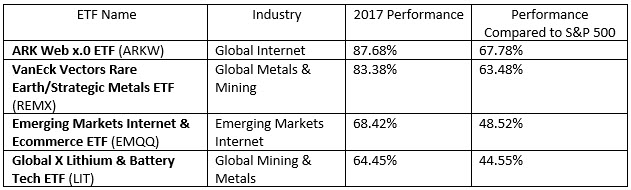 Best Performing ETFs of 2017