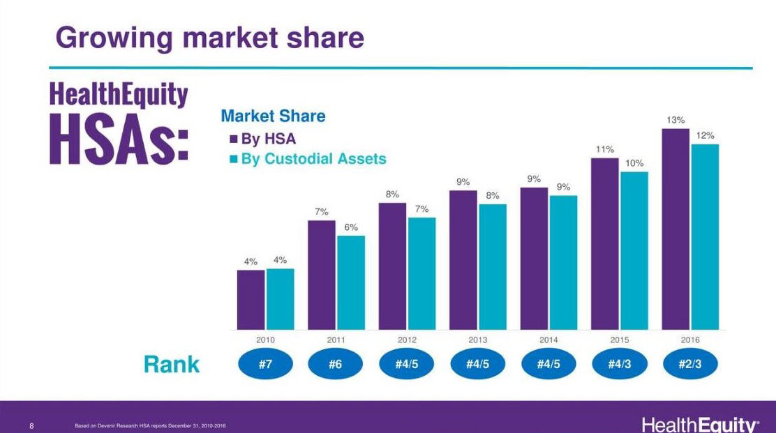 HealthEquity's increasing market share over the years