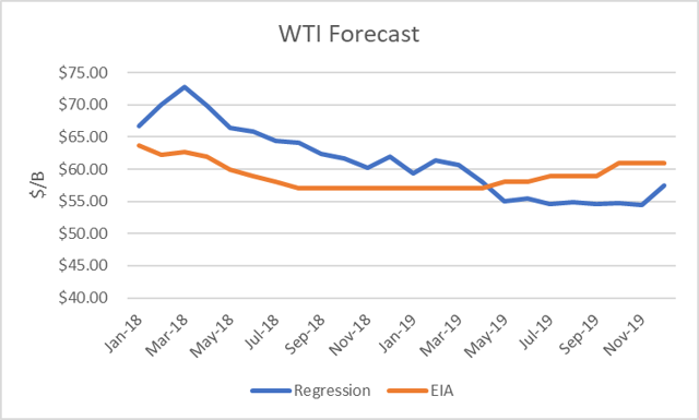 World Oil Forecast