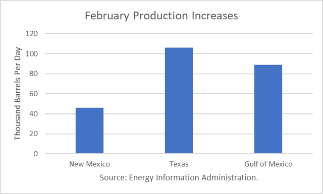 US February Crude Production