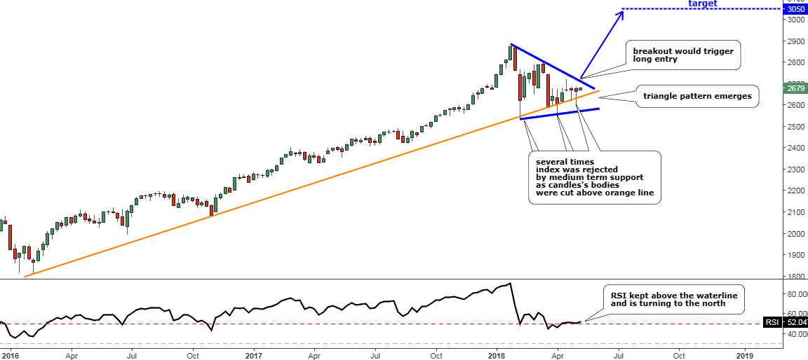 S&P 500 Finishes Consolidation